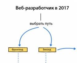 Как стать веб-разработчиком в 2017 году — план действий