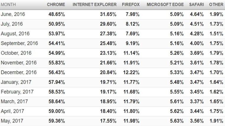 Google Chrome остаётся самым популярным браузером в мире